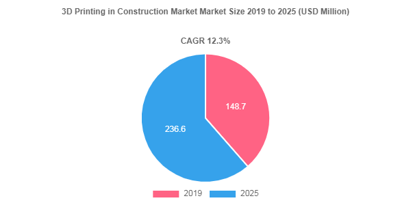 3D Printing in Construction Market