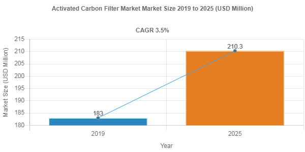Activated Carbon Filter Market
