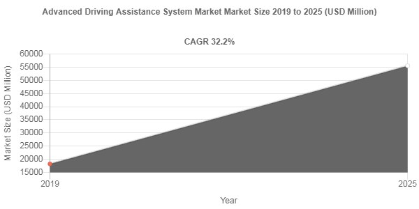 Advanced Driving Assistance System Market