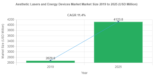 Aesthetic Lasers and Energy Devices Market