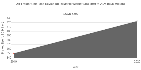 Air Freight Unit Load Device (ULD) market to showcase an annual growth rate of 4.9% over 2019-2025