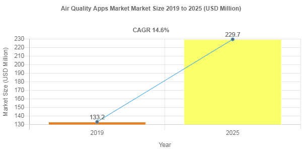 Air Quality Apps Market