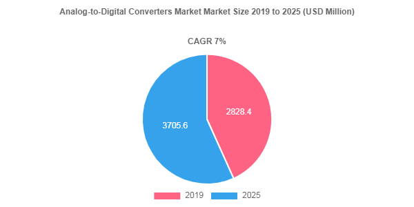 Analog-to-Digital Converters market size to register USD 3705.6 by 2025