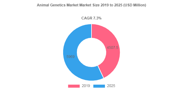 Animal Genetics market to showcase an annual growth rate of 7.3% over 2019-2025