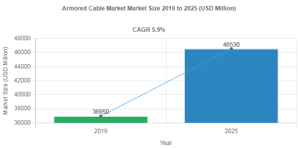 Armored Cable Market