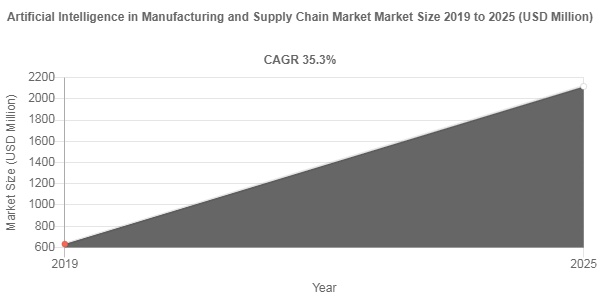Artificial Intelligence in Manufacturing and Supply Chain Market