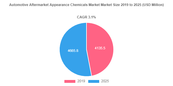 Automotive Aftermarket Appearance Chemicals market to be worth USD 4665.8 Million by 2025