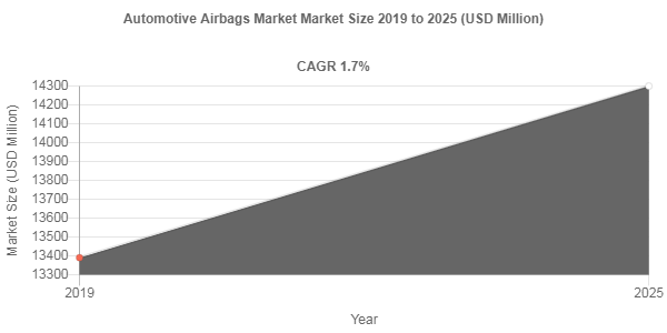 Automotive Airbags market valuation to account for USD 14300 Million by 2025
