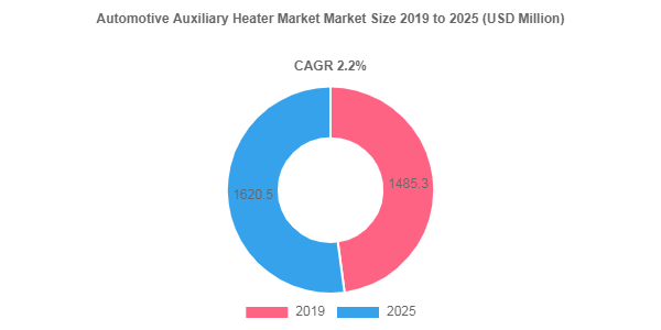 Automotive Auxiliary Heater market to showcase 2.2% CAGR between 2019 - 2025