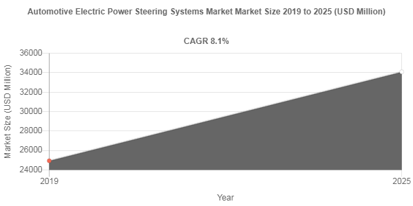 Automotive Electric Power Steering Systems Market