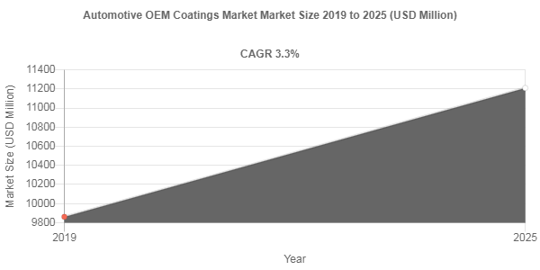 Automotive OEM Coatings market to accumulate USD 11210 Million over 2019-2025