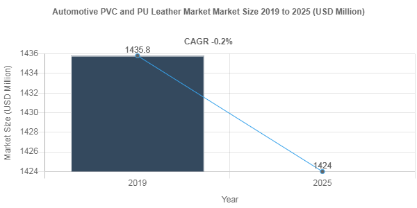 Automotive PVC and PU Leather market to surpass -0.2%+ CAGR up to 2025