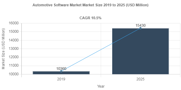 Automotive Software market share to record robust 10.5% CAGR through 2025