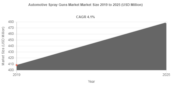 Automotive Spray Guns Market