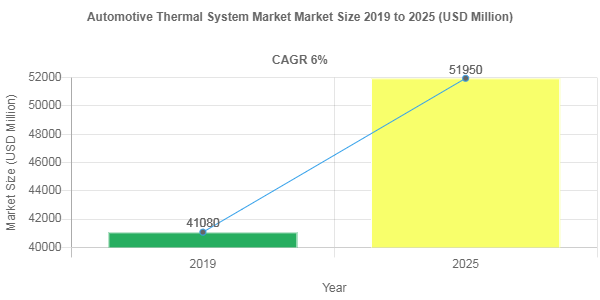 Automotive Thermal System market share to Reach USD 51950 Million by 2025