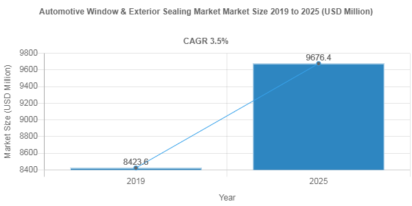 Impact of Covid-19 on Automotive Window & Exterior Sealing Market – 3.5% CAGR anticipated over 2019-2025