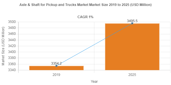 Axle & Shaft for Pickup and Trucks market size to record a 1% CAGR over 2019-2025