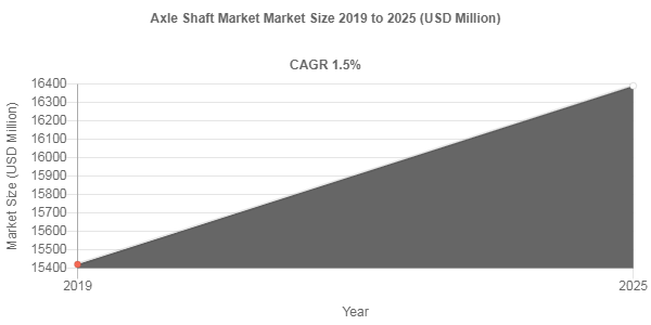 Axle Shaft Market is Projected to Reach US$ 16390 Million by 2025