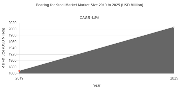 Bearing for Steel market to amass USD 2007.6 Million by 2025