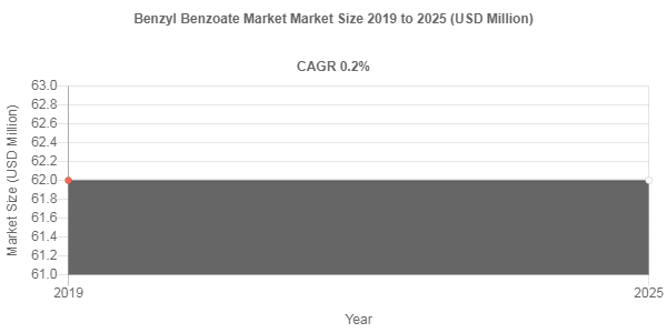 Benzyl Benzoate market to accumulate USD 62 Million over 2019-2025