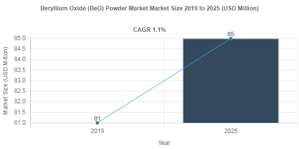 Beryllium Oxide (BeO) Powder Market is Projected to Reach US$ 85 Million by 2025