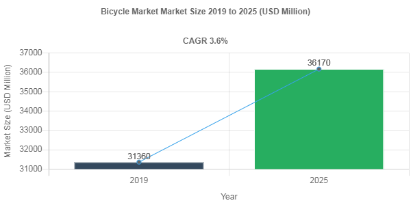 Bicycle market to register a y-o-y growth rate of 3.6% through 2025