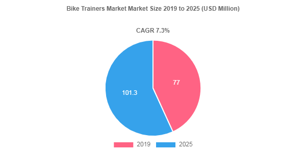 Bike Trainers Market is Projected to Reach US$ 101.3 Million by 2025
