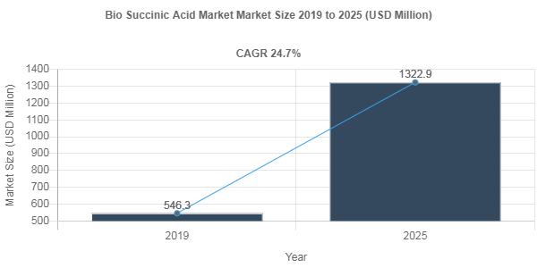 Bio Succinic Acid market share to record robust 24.7% CAGR through 2025