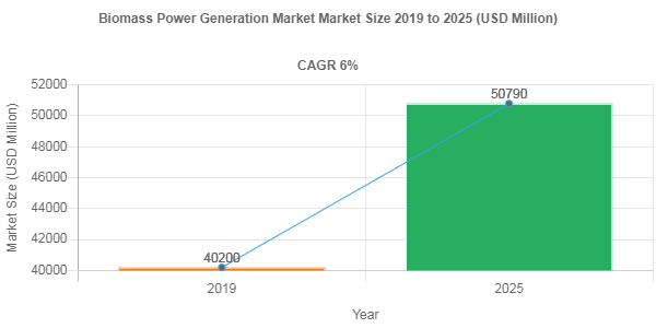 Impact of Covid-19 on Biomass Power Generation Market – 6% CAGR anticipated over 2019-2025