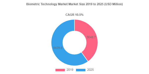 Biometric Technology market to showcase an annual growth rate of 10.5% over 2019-2025