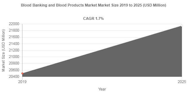 Blood Banking and Blood Products Market