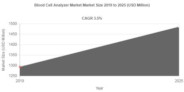 Blood Cell Analyzer market valuation to surge at 3.5% CAGR through 2025