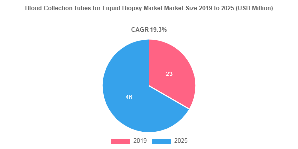 Blood Collection Tubes for Liquid Biopsy Market