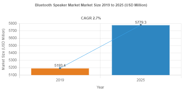 Impact of Covid-19 on Bluetooth Speaker Market – 2.7% CAGR anticipated over 2019-2025