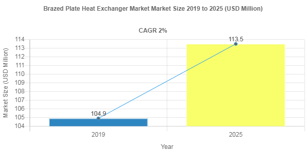 Brazed Plate Heat Exchanger market valuation to account for USD 113.5 Million by 2025