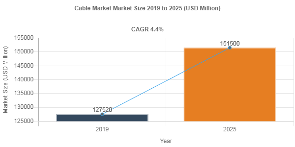 Cable Market