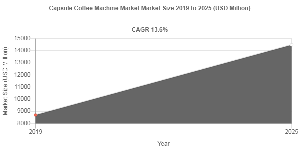Capsule Coffee Machine market share to be valued over USD 14480 Million by 2025