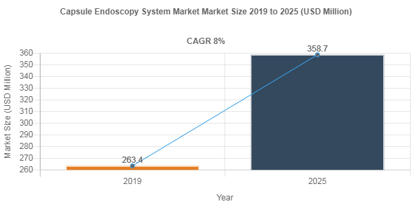 Capsule Endoscopy System market to accumulate USD 358.7 Million over 2019-2025