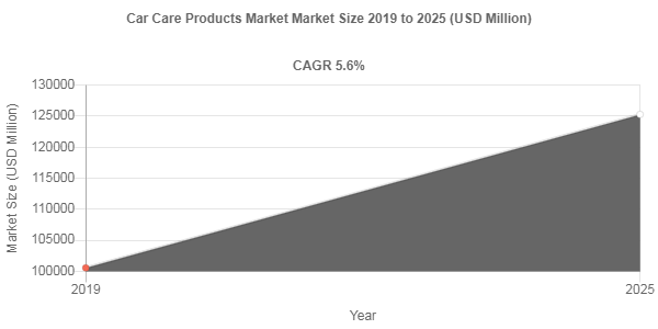 Car Care Products Market