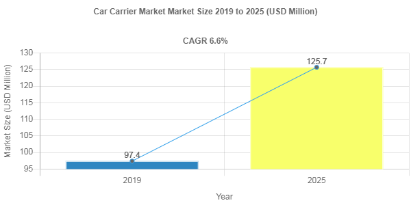 Car Carrier Market