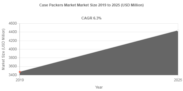 Case Packers Market