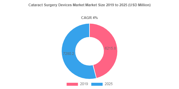 Cataract Surgery Devices market to showcase 4% CAGR between 2019 - 2025