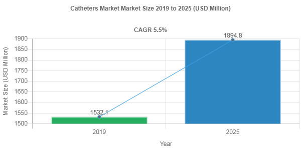 Catheters market share to be valued over USD 1894.8 Million by 2025