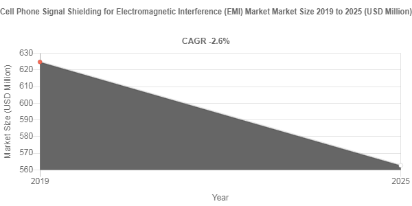 Cell Phone Signal Shielding for Electromagnetic Interference (EMI) Market
