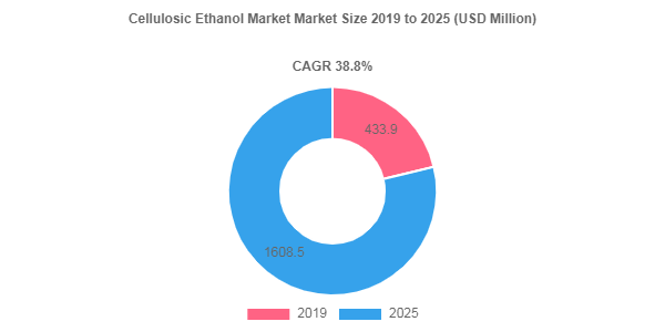 Cellulosic Ethanol market valuation to surge at 38.8% CAGR through 2025