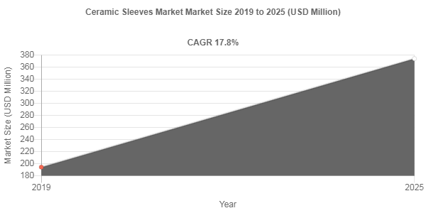 Ceramic Sleeves market remuneration to exceed USD 374.1 Million mark by 2025