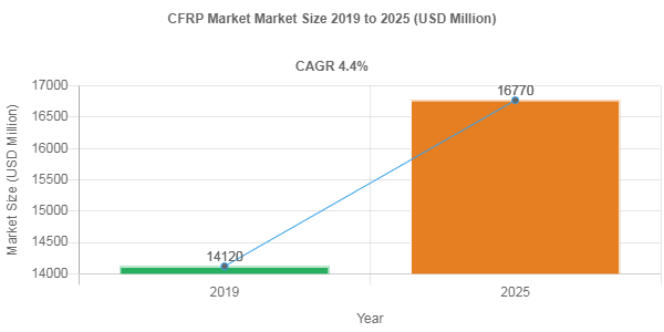 Impact of Covid-19 on CFRP Market – 4.4% CAGR anticipated over 2019-2025