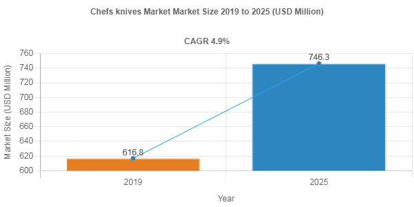 Chefs knives market share to Reach USD 746.3 Million by 2025