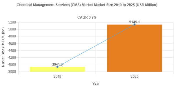 Global Chemical Management Services (CMS) Market is anticipated to grow at a CAGR of 6.9% by 2025