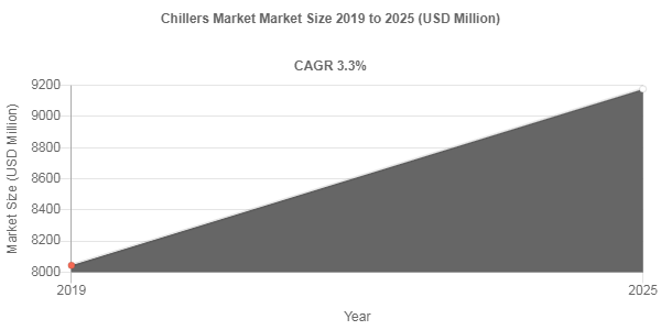 Chillers Market